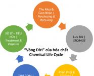 Hệ thống Quản lý Hóa chất công nghiệp